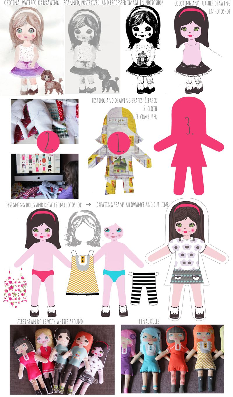 Doll creating process72
